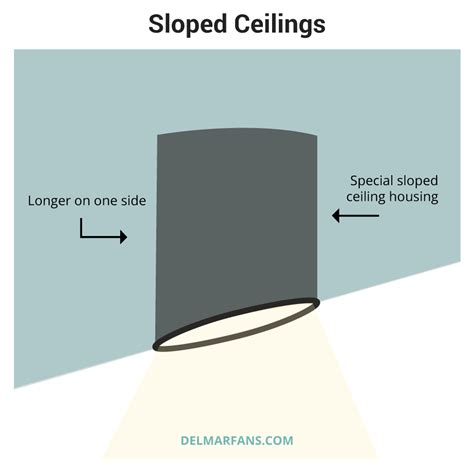 Recessed Lighting For Sloped Ceiling Recessed Lighting Guide