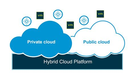 Mba Hr Cloud by Vmware Cloud Foundation Unified Sddc Platform