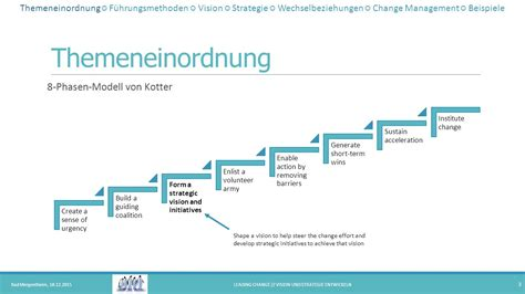 kotter enlist a volunteer army leading change vision und strategie entwickeln ppt