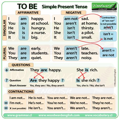 question of future perfect tense to be simple present tense in english english