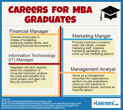 Employment For Mba Graduates by 4 Great Careers For Mba Graduates Elearners