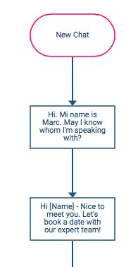 customer service flowchart 4 flowcharts templates to smooth your customer service
