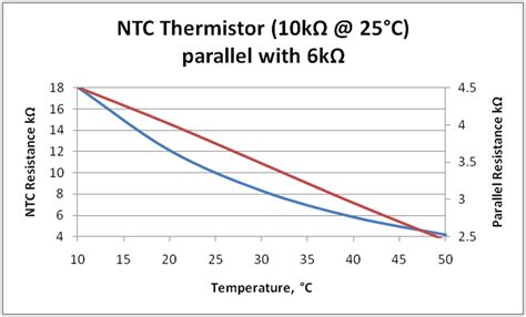 ntc resistor graph iec 60601 series temperature measurement in the human range medteq