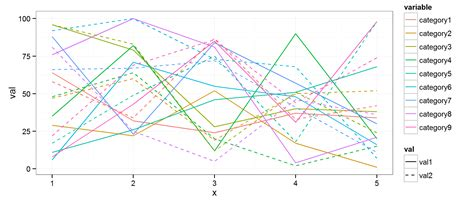 ggplot theme linetype plot create mulitple line chart in r stack overflow