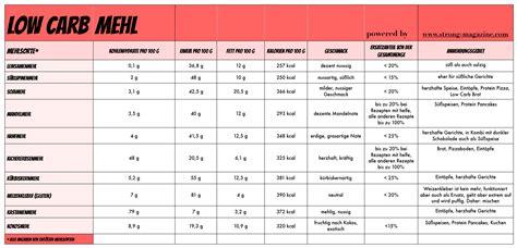 broteinheiten tabelle broteinheiten liste gesunde ern 228 hrung lebensmittel