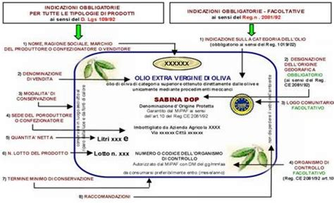 etichetta alimenti guida etichettatura alimentare nuovo regolamento ue 1169 2011