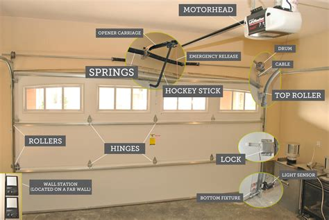 How Much To Repair Garage Door I95 For Your Nice Home Garage Door Repair How Much
