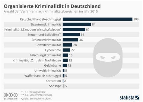 seit wann ist deutschland in der eu infografik organisierte kriminalit 228 t in deutschland