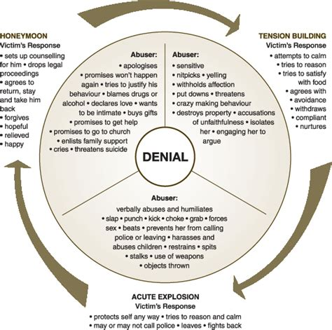 cycle of domestic violence diagram cycle of violence white ribbon