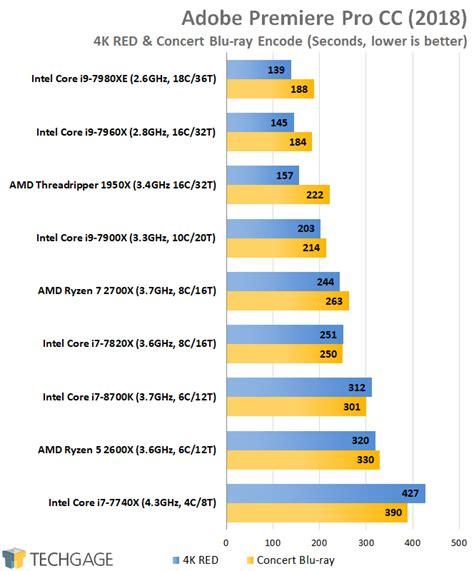 adobe premiere pro gpu benchmark a performance review amd s ryzen 5 2600x ryzen 7 2700x