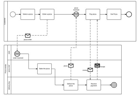 bpmn diagram bpmn modeling language dragon1