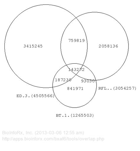 venn diagram proportional how can one create a venn diagram from two columns of data