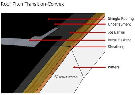 Gambrel Roofs quot inspecting asphalt shingle roofs quot online video course