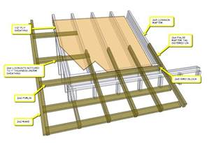 Rafter Spacing by Exposed Rafter Tails Purlins Framing Contractor Talk