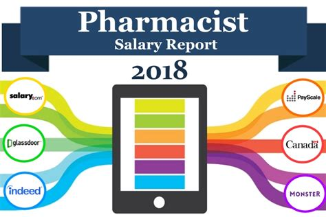 Pharmacy Technician Salary by 2018 Pharmacist Salary Report Pharmacists