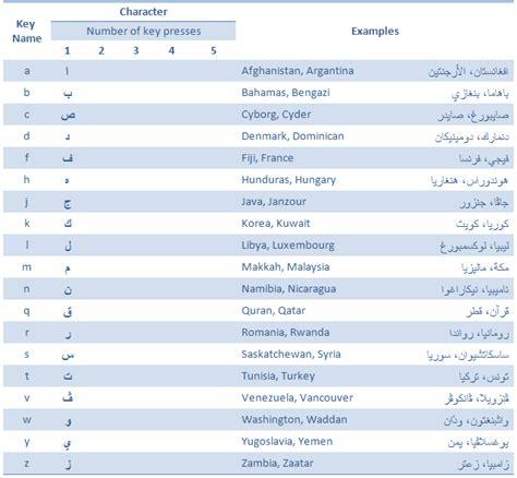 tutorial keyboard arabic intellark the new arabic keyboard layout tutorial