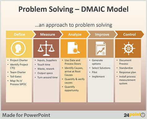 Tips To Use Dmaic Tool In Business Presentations Dmaic Template