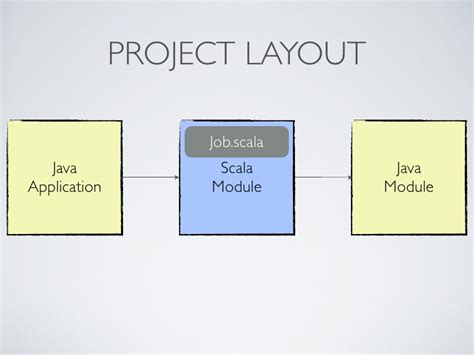 scala for java programmers scala for java programmers
