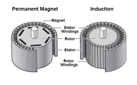 reactance of induction motor magnetizing reactance of induction motor 28 images power factor displacement power factor