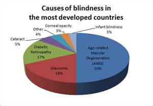 cause of color blindness suffering from blindness and poor vision at