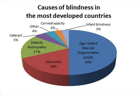 night blindness causes vitamin deficiency best