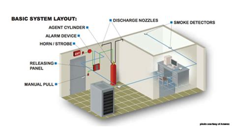 triangle fire, inc. | fire suppression systems | clean