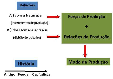 lade da terra economiche sociologia na sala de aula karl marx a teoria cr 205 tica
