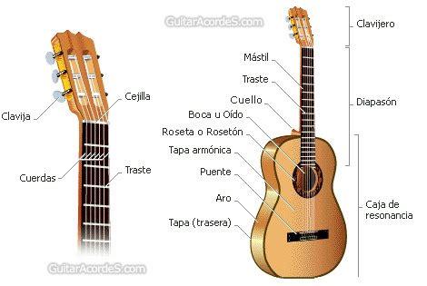 imagenes instrumento musical requinto la guitarra cl 225 sica en clave de ni 241 os