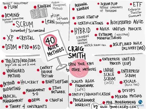 40 method how does it work explaining agile