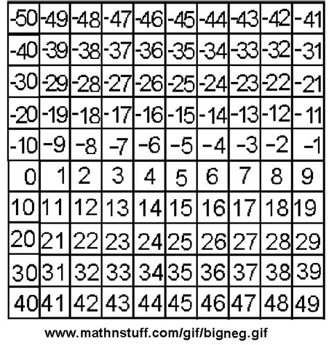 printable positive and negative number line to 100 number line negative and positive to 100 www pixshark