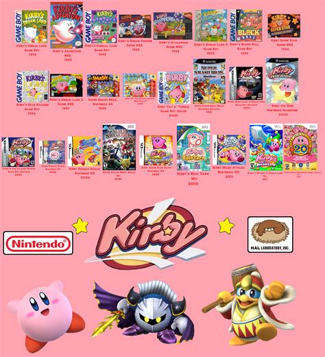kirby s history 1992 2012 by puffytopianman on deviantart