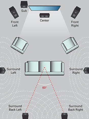 design  surround sound system   home