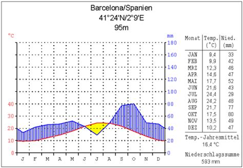 file klima barcelona png wikimedia commons