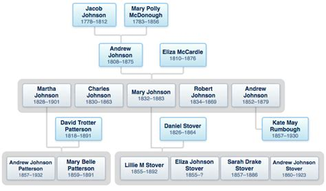 abraham lincoln heirs abraham lincoln family tree