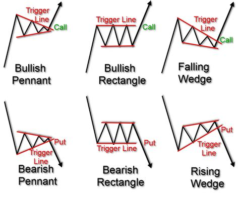 chart pattern analysis pdf trading technical analysis