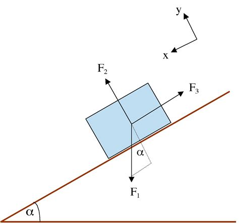 physics diagrams ap physics b formula sheet ap wiki