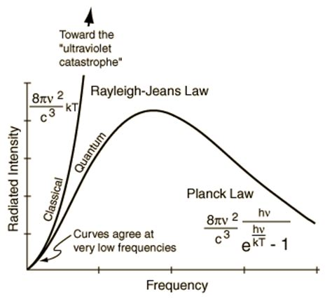 proof of planck law(in energy density formula) with