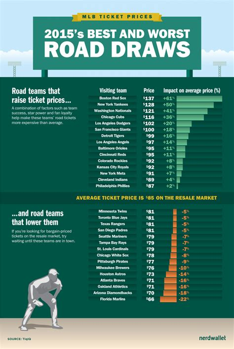 best ticket prices major league baseball best and worst value tickets fly
