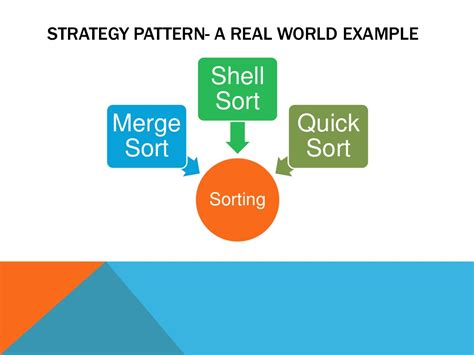 design pattern exles real world strategy pattern a real world