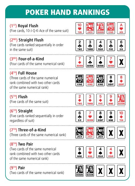 poker hand chart poker hands rankings poker hands fun