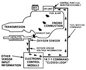 Fuel System Closed Loop Repair Guides Central Multi Port Fuel Injection System