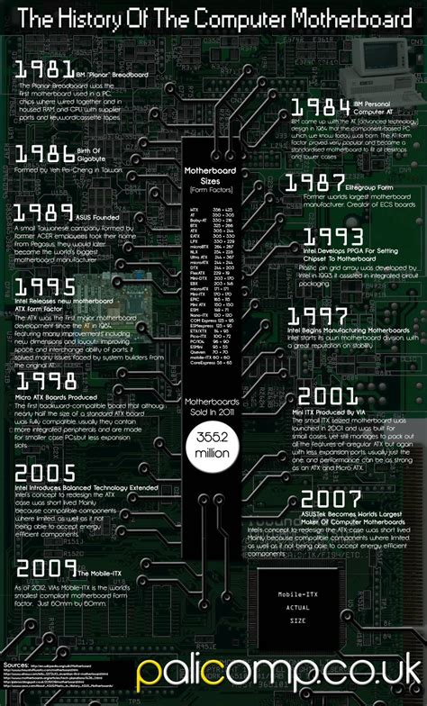 History Of The Computer Motherboard   Visual.ly