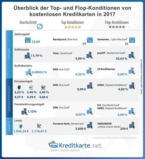 kredit karten kostenlos kostenlose kreditkarten test 2017