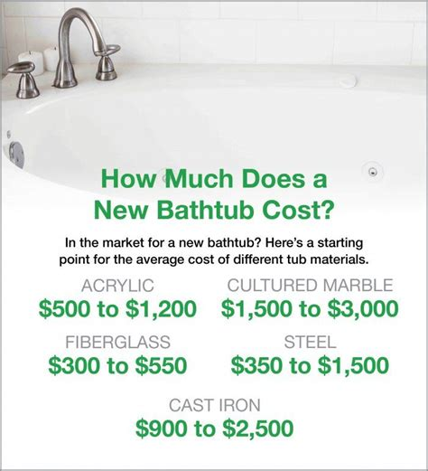 how much does a bathtub cost how much do walk in bathtubs cost 28 images bathtubs