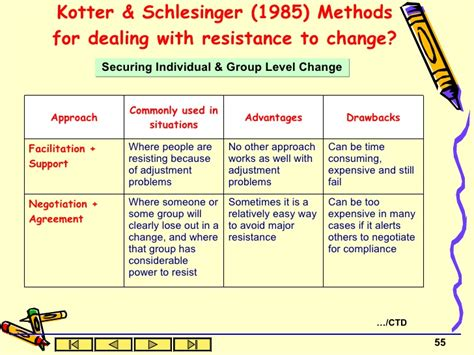 kotter barriers to change change management2