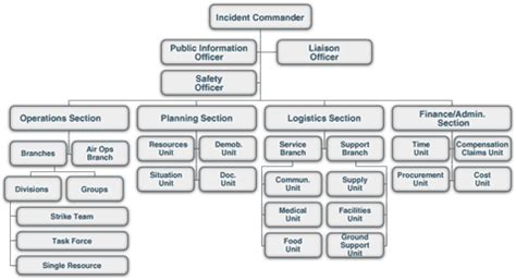 which ics section manages the base incident command system ics 200 training