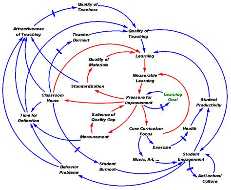 ed diagrams education archives page 3 of 3 metasd