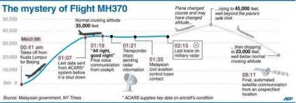 mas mh370 news latest updates and timeline of events on says afp news agency on twitter quot infographic chronology of