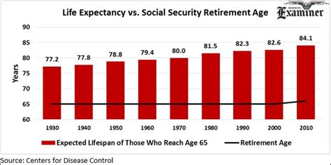 time to raise social security s retirement age