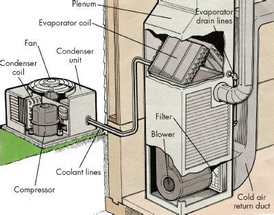 ac house unit how to maintain an air conditioner tips and guidelines howstuffworks